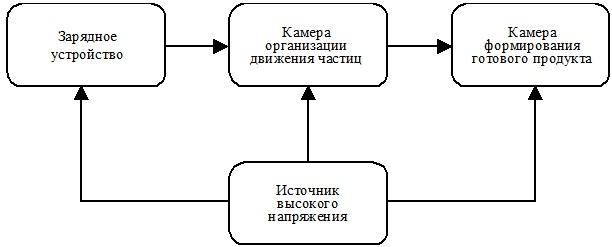 Структурная схема типовой электротехнологической установки