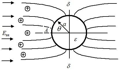Схема ударной зарядки сферической частицы