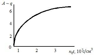 Зависимость параметра А от времени зарядки и концентрации ионов