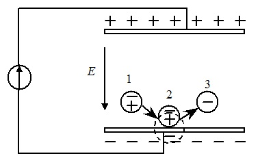 Схема индукционной зарядки частиц