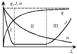 Изменение плотности ионного тока, концентрации частиц и их среднего заряда по длине электрофильтра