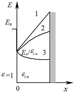 Распределение напряженности поля внутри порошкового слоя
