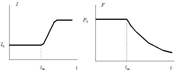 Зависимость тока и плотности потока осаждающихся на изделие частиц наносимого порошка от времени напыления