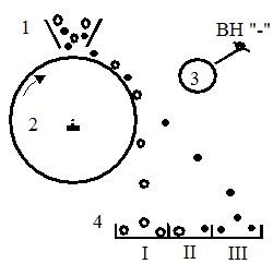 Схема барабанного электростатического сепаратора