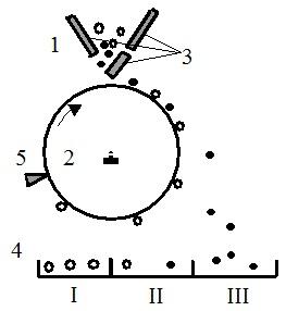 Схема барабанного пироэлектрического сепаратора