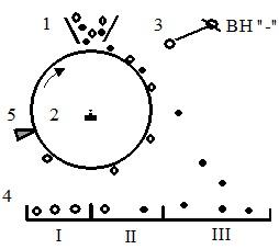 Схема барабанного коронного сепаратора