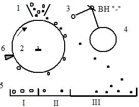 Схема барабанного коронно-электростатического сепаратора