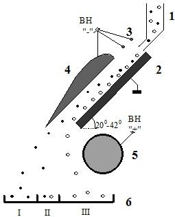 Конструкция лоткового наклонного электростатического сепаратора