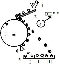 Схема барабанного трибоэлектростатического сепаратора