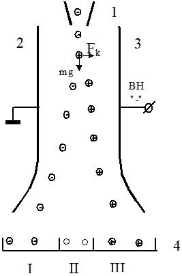 Схема камерного электростатического сепаратора
