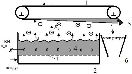 Схема сепаратора с кипящим слоем