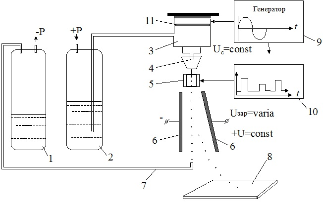 Схема электрокаплеструйного маркировочного модуля