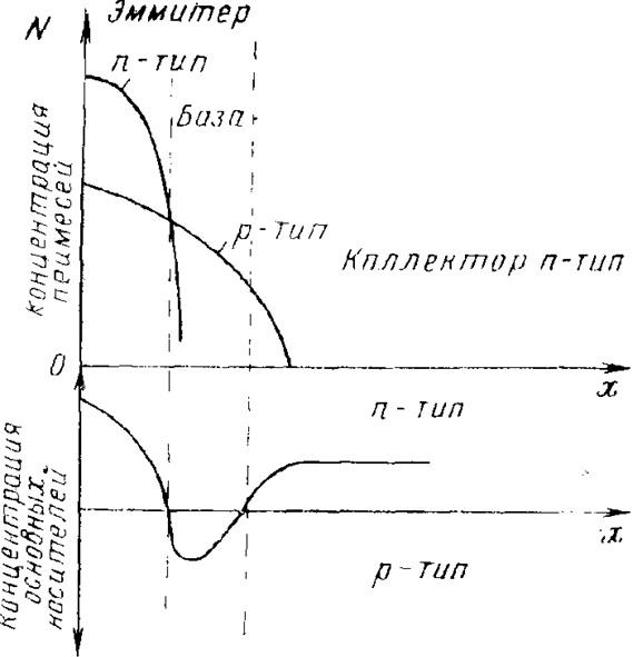 Профиль концентраций для диффузионных n—р—n-переходов