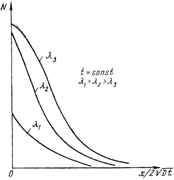 Распределение примеси по глубине при наличии окислительно-восстановительных процессов