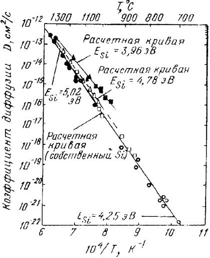 Температурная зависимость коэффициента самодиффузии собственного кремния