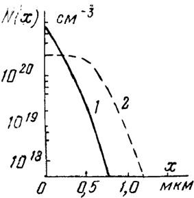 Распределение по глубине фосфора