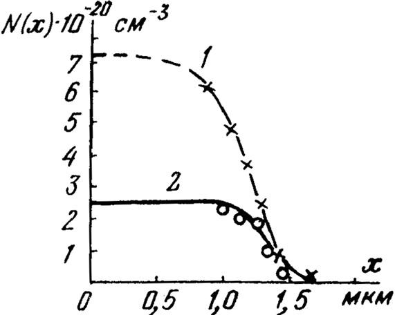 Распределение по глубине полного и ионизированного фосфора после диффузии при  температуре 1050 С в течение 30 мин