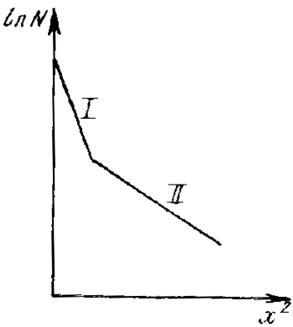 Распределение по глубине продиффундировавшей примеси при наличии поверхностного эффекта