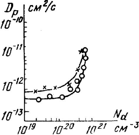 Зависимость коэффициента диффузии фосфора, от концентрации при температуре 1050°С
