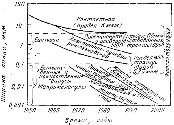 Изменение ширины линий элементов ИС по годам при использовании литографических методов изготовления ИС
