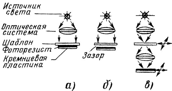 Методы фотолитографии: а — контактный; б—бесконтактный; в — проекционный