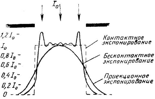 Типичная  дифракционная  картина  для различных методов литографии