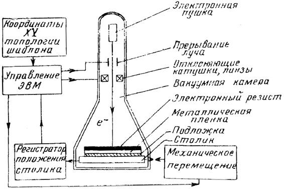 Принципиальная схема электронно-лучевой литографической установки