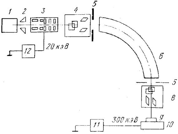 Схема установки ионного легирования