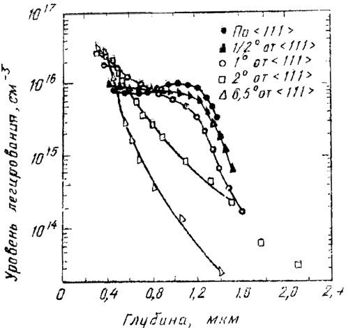 Профили распределения концентрации свободных носителей заряда для различной разориентации пластины от кристаллографического направления (111)