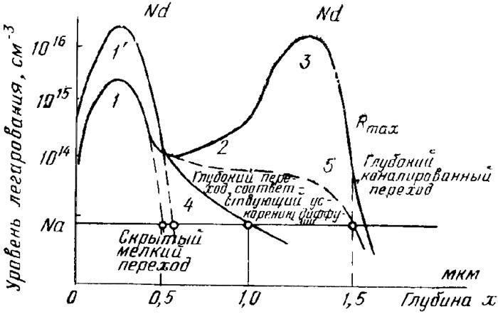 Разновидности профилей распределения примесей: 1— аморфный материал, входящий ионный пучок проникает в мишень под произвольными углами; 2— слабо ориентированный кристалл, деканалированный ионный пучок; 3—каналированнын ионный пучок, хорошо ориентированный кристалл; 4 — профиль, полученный при диффузии ионов примеси при отжиге; 5—эффект каналирования при незначительном отклонении ионного пучка относительно кристаллографической оси