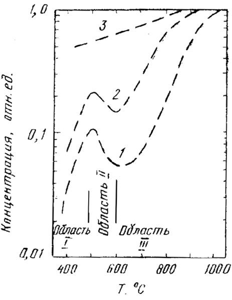 Зависимость отношения концентрации атомов бора в узлах кристаллической решетки к дозе имплантации бора от температуры изохорного (30 мин) отжига