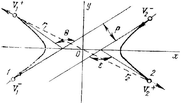 Схема рассеяния иона 1 и атома мишени 2 в системе центра масс