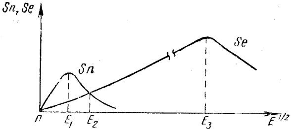 Зависимости электронной Se и ядерной Sn тормозных способностей от энергии внедряемых ионов