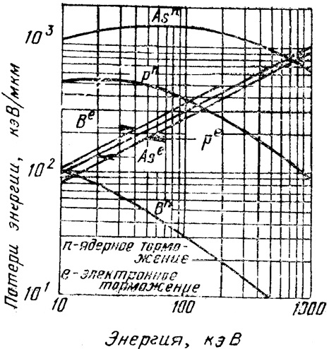 Расчетные зависимости тормозной способности (dE/dx) от энергии для As, P и В