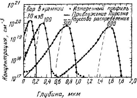 Распределение внедренных ионов по глубине мишени: а—«дерево» радиационных дефектов, создаваемых в результате ионной имплантации; б—схематическое изображение полной длины пробега иона R и проекции длины пробега Rp проецированного расстояния &Delta;R и бокового рассеяния &Delta;R&perp; src=http://all4study.ru/img/fiz/1155.jpg><br /> Рис.4. Распределение внедренных ионов по глубине мишени: а—«дерево» радиационных дефектов, создаваемых в результате ионной имплантации; б—схематическое изображение полной длины пробега иона R и проекции длины пробега R<sub>p</sub> проецированного расстояния &Delta;R<sub>p</sub> и бокового рассеяния &Delta;R</center></p> <p>На практике, однако, распределению Гаусса концентрационные профили легирующей примеси подчиняются в большинстве случаев только вблизи максимума этого распределения (рис. 5).</p> <p><center><img width=450 alt=