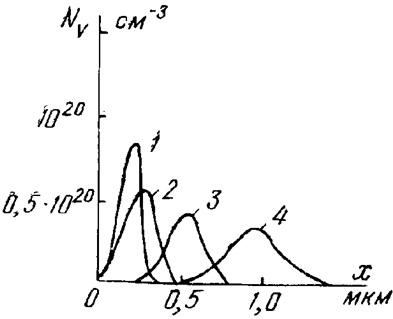 Распределение пробегов ионов бора различной энергии в кремнии: 1—Е= 50кэВ; 2—E=100кэВ; 3—E==200кэВ; 4—E=400кэВ