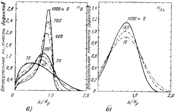 Расчетные профили распределения плотности введенных ионной имплантацией дефектов а—бора; б—мышьяка