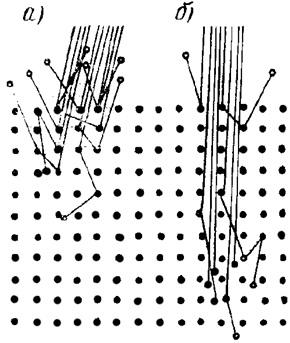 Модель эффекта каналирования ионов: а—сильное взаимодействие ионов у поверхности; б — ионы проникают в кристалл, проходя между рядами атомов вдоль каналов