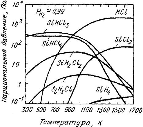 Температурная зависимость равновесного парциального давления соединений, образующихся в газовой фазе