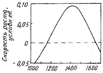 Зависимость скорости роста от температуры при нанесении кремния химическим осаждением из парогазовой фазы