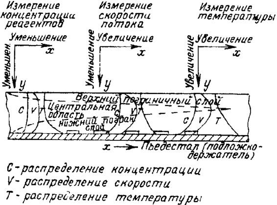Схема простейшего горизонтального реактора