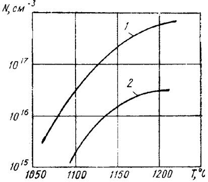 Зависимость степени автолегирования от температуры