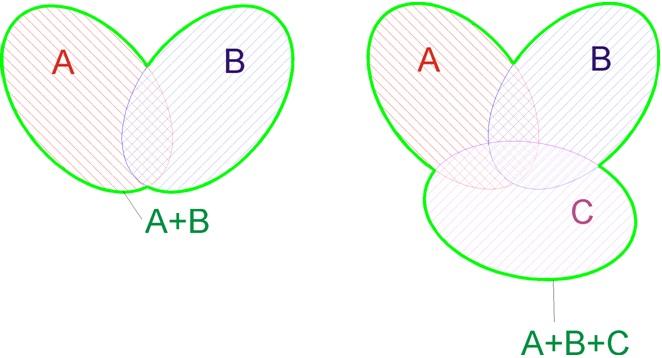 Геометрическая интерпретация о сумме событий