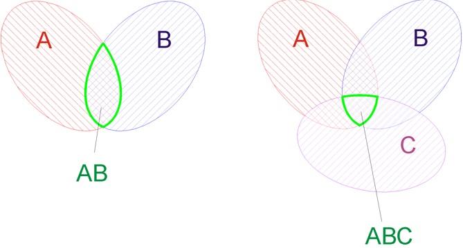 Геометрическая интерпретация о произведении событий