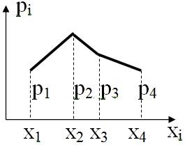 Графическое задание функции распределения вероятностей