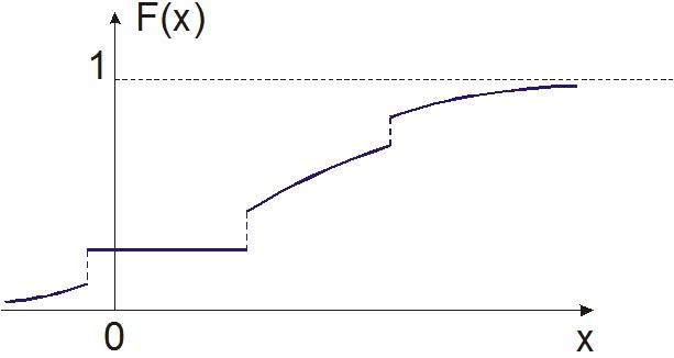 Пример функции распределения вероятностей