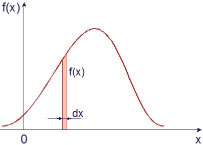 График случайной величины Х и его вероятность попадания на dx