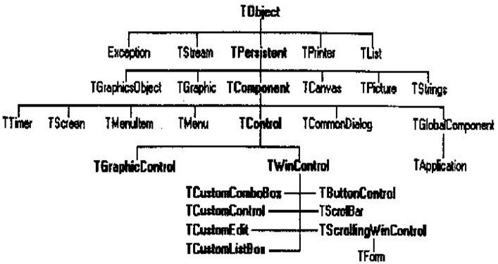 Иерархия классов Delphi