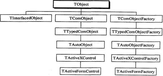 Общая иерархия классов Delphi, поддерживающих СОМ технологию