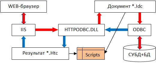 IDC (Internet Database Connector)